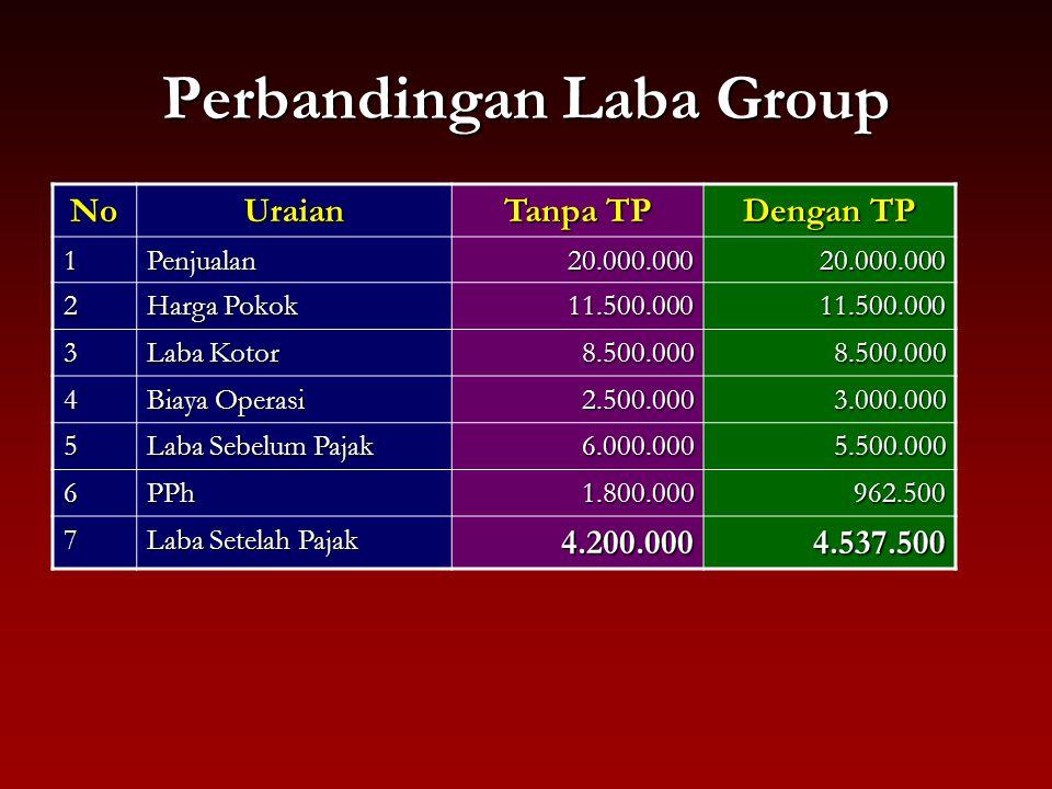 Perbandingan Laba Group NoUraian Tanpa TP Dengan TP 1Penjualan20.000.00020.000.000 2 Harga Pokok 11.500.00011.500.000 3 Laba Kotor 8.500.0008.500.000