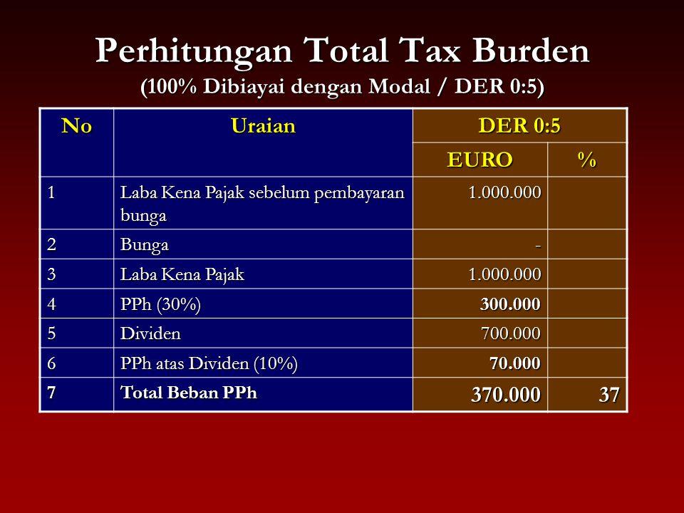 Perhitungan Total Tax Burden (100% Dibiayai dengan Modal / DER 0:5) NoUraian DER 0:5 EURO% 1 Laba Kena Pajak sebelum pembayaran bunga 1.000.000 2Bunga