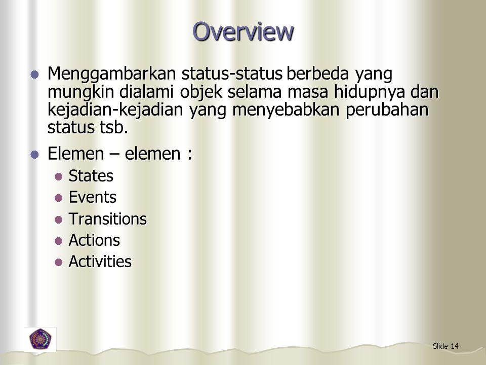 Slide 14 Overview Menggambarkan status-status berbeda yang mungkin dialami objek selama masa hidupnya dan kejadian-kejadian yang menyebabkan perubahan