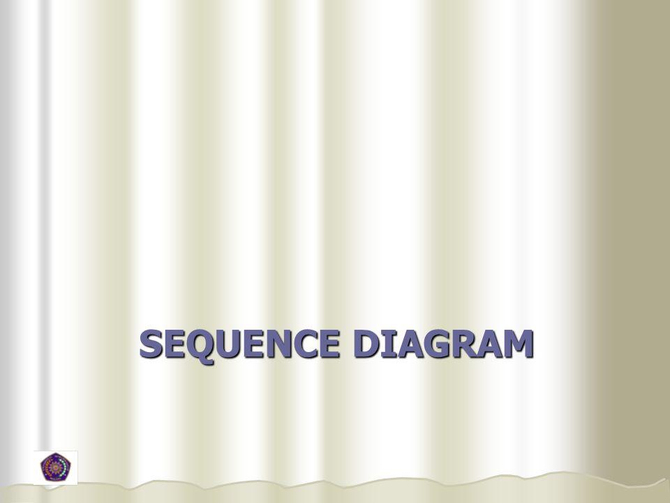 Slide 17 2.Buatlah sequence diagram.