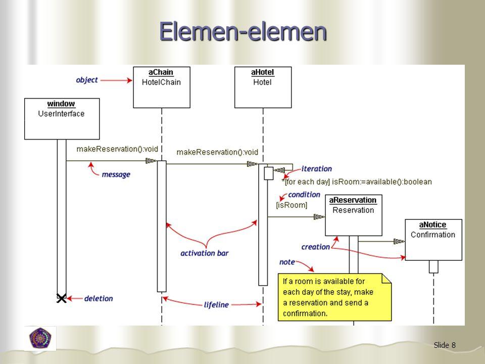 Slide 8 Elemen-elemen