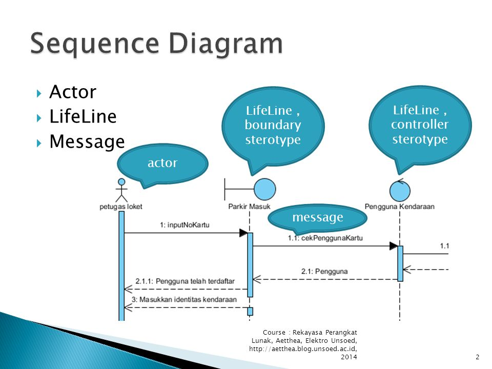2  Actor  LifeLine  Message LifeLine, boundary sterotype LifeLine, controller sterotype actor message