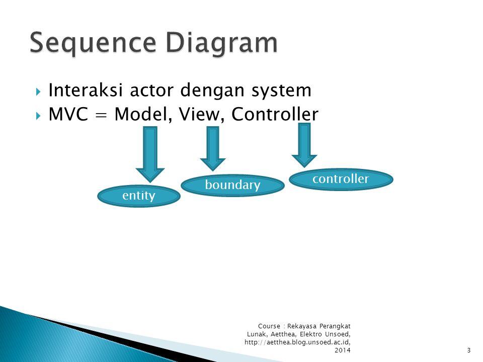 Course : Rekayasa Perangkat Lunak, Aetthea, Elektro Unsoed, http://aetthea.blog.unsoed.ac.id, 20143  Interaksi actor dengan system  MVC = Model, View, Controller entity boundary controller