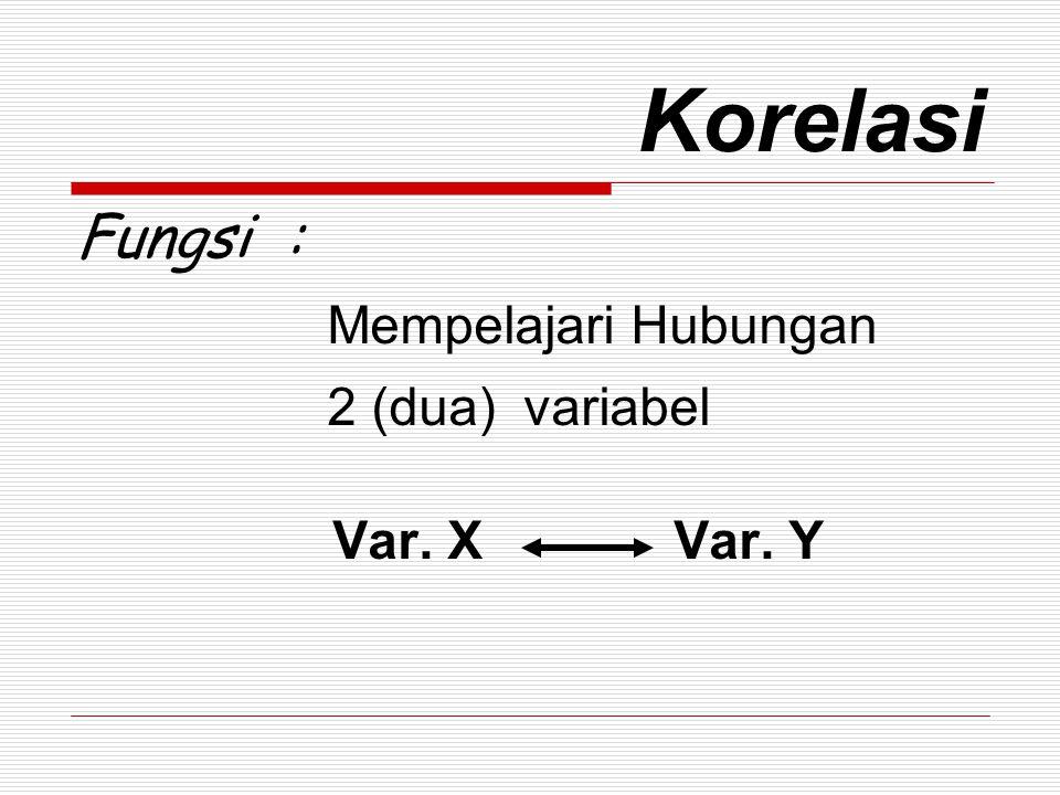 Korelasi Fungsi : Mempelajari Hubungan 2 (dua) variabel Var. X Var. Y