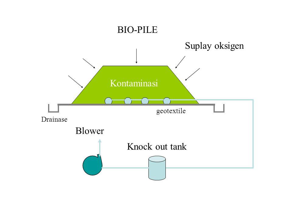 Suplay oksigen Blower Knock out tank Kontaminasi BIO-PILE geotextile Drainase