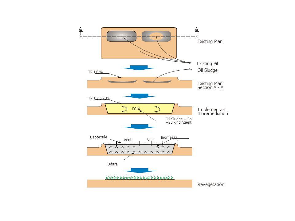 TPH 8 % TPH 2,5 - 3% mix Existing Plan Section A - A Implementasi Bioremediation Oil Sludge + Soil +Bulking Agent Oil Sludge