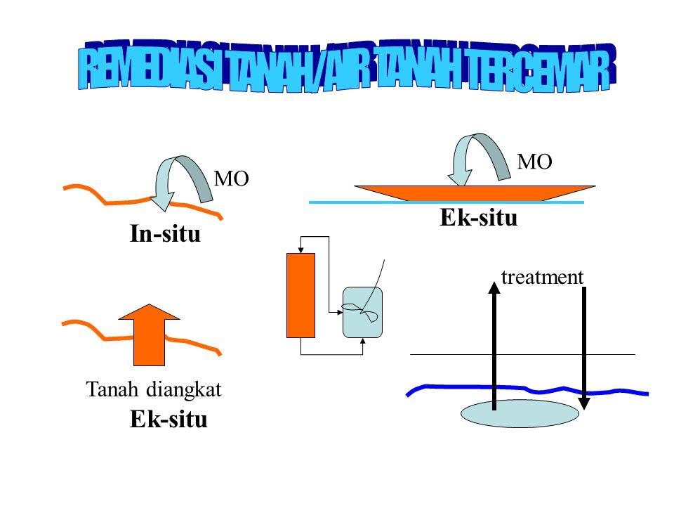 Ex - Situ Kekurangan: –Pemindahan bahan pencemar –Pendekatan bioremediasi termahal –Materi volatil kurang terkontrol pada saat pemindahan