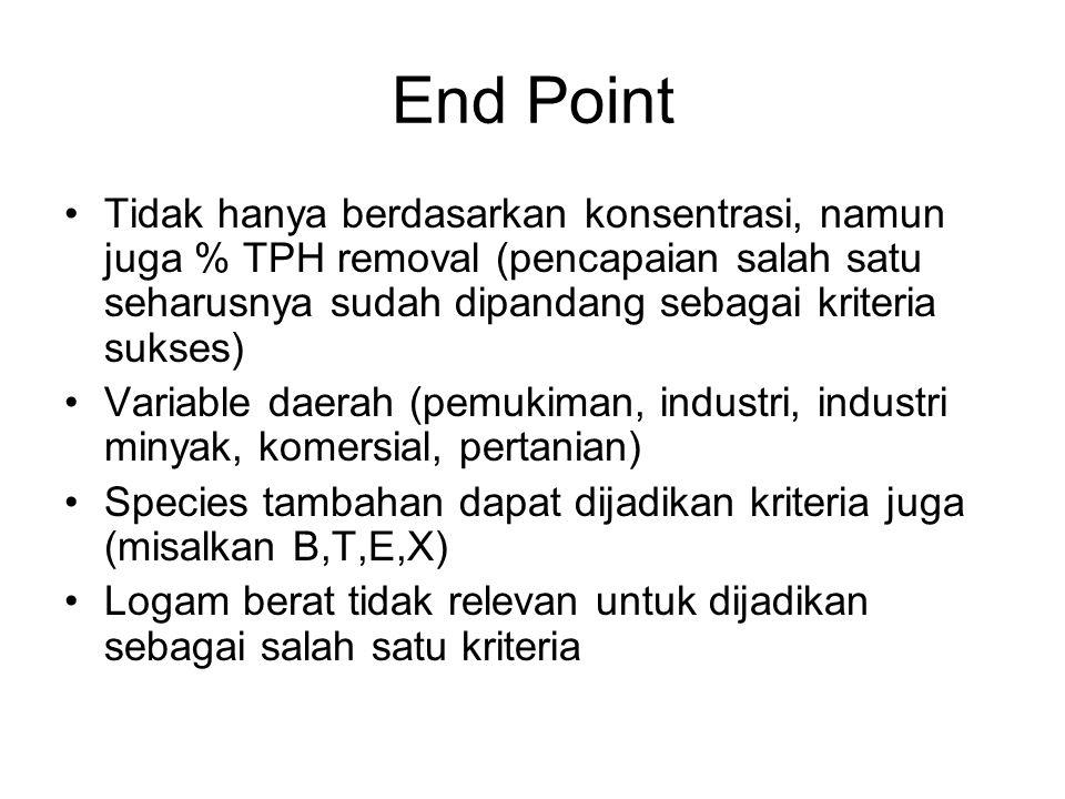 End Point Tidak hanya berdasarkan konsentrasi, namun juga % TPH removal (pencapaian salah satu seharusnya sudah dipandang sebagai kriteria sukses) Var