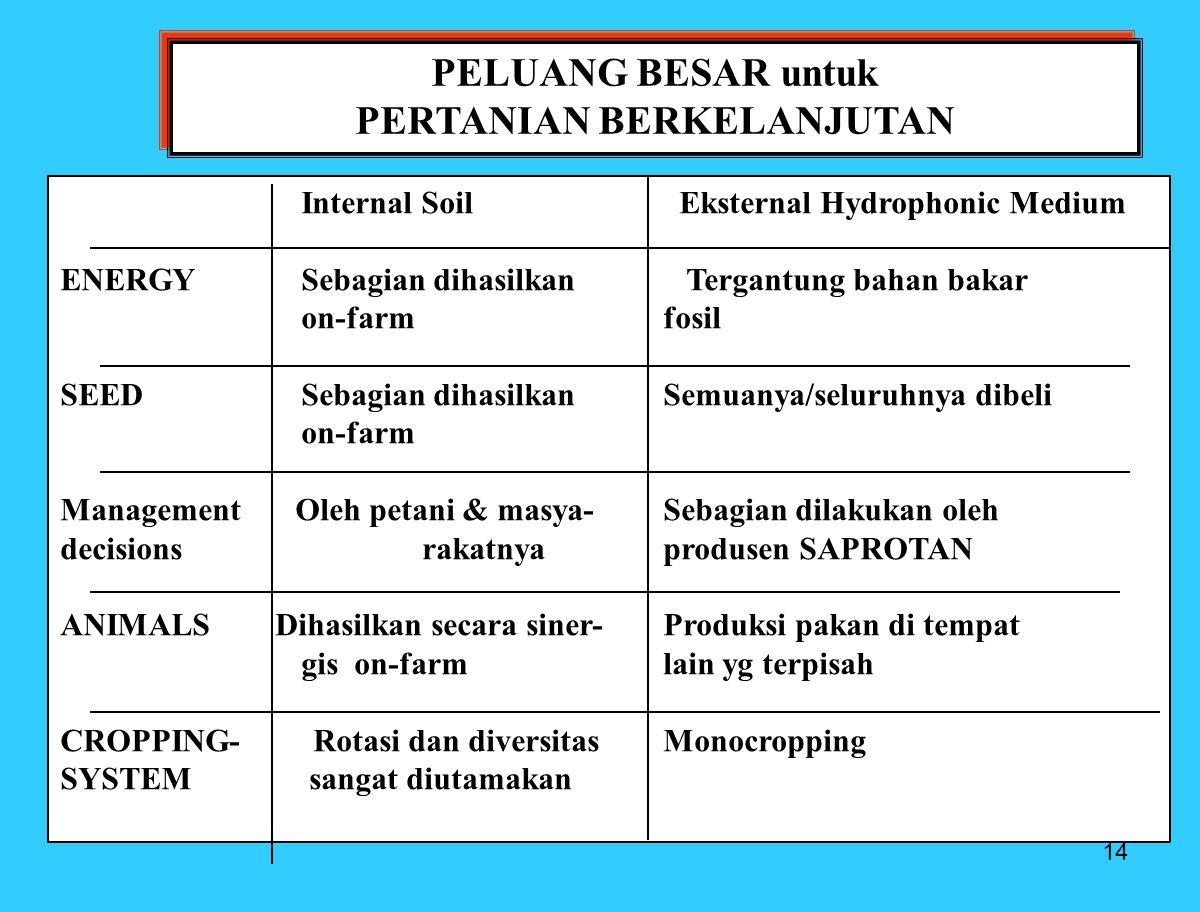 14 PELUANG BESAR untuk PERTANIAN BERKELANJUTAN PELUANG BESAR untuk PERTANIAN BERKELANJUTAN Internal Soil Eksternal Hydrophonic Medium ENERGYSebagian dihasilkan Tergantung bahan bakar on-farmfosil SEEDSebagian dihasilkanSemuanya/seluruhnya dibeli on-farm Management Oleh petani & masya-Sebagian dilakukan oleh decisionsrakatnyaprodusen SAPROTAN ANIMALS Dihasilkan secara siner-Produksi pakan di tempat gis on-farm lain yg terpisah CROPPING- Rotasi dan diversitasMonocropping SYSTEM sangat diutamakan