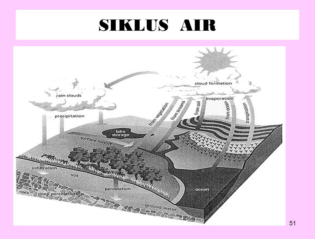 51 SIKLUS AIR