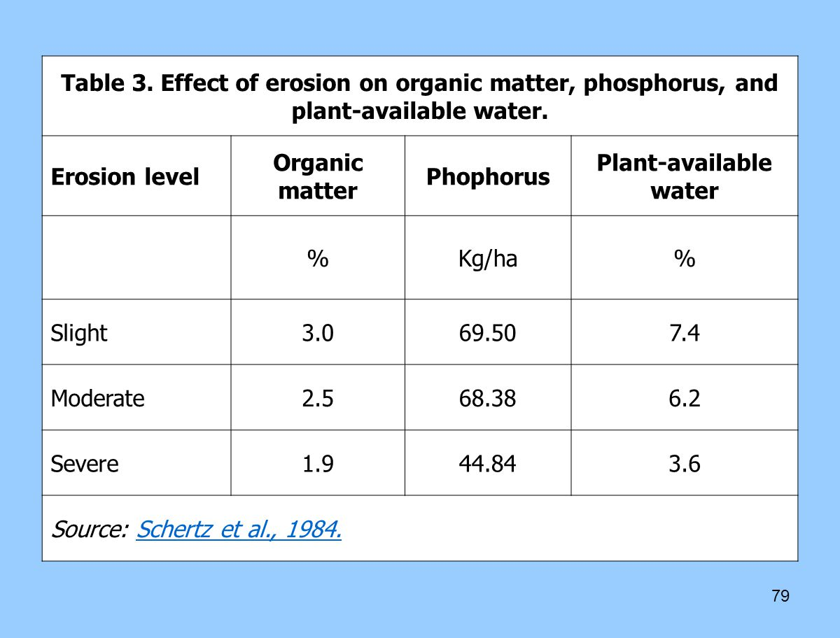 79 Table 3.Effect of erosion on organic matter, phosphorus, and plant-available water.