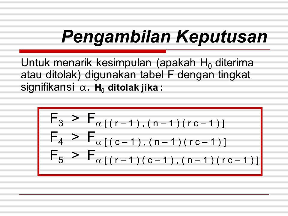 Pengambilan Keputusan Untuk menarik kesimpulan (apakah H 0 diterima atau ditolak) digunakan tabel F dengan tingkat signifikansi .