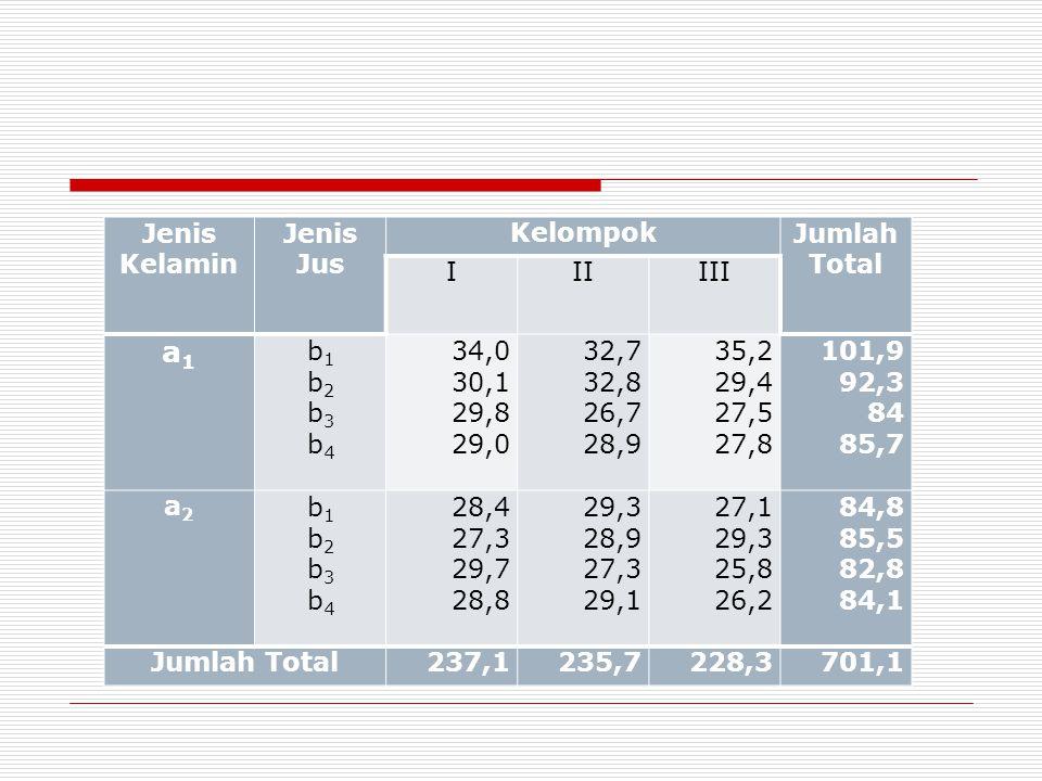 Jenis Kelamin Jenis Jus KelompokJumlah Total IIIIII a1a1 b1b2b3b4b1b2b3b4 34,0 30,1 29,8 29,0 32,7 32,8 26,7 28,9 35,2 29,4 27,5 27,8 101,9 92,3 84 85,7 a2a2 b1b2b3b4b1b2b3b4 28,4 27,3 29,7 28,8 29,3 28,9 27,3 29,1 27,1 29,3 25,8 26,2 84,8 85,5 82,8 84,1 Jumlah Total237,1235,7228,3701,1