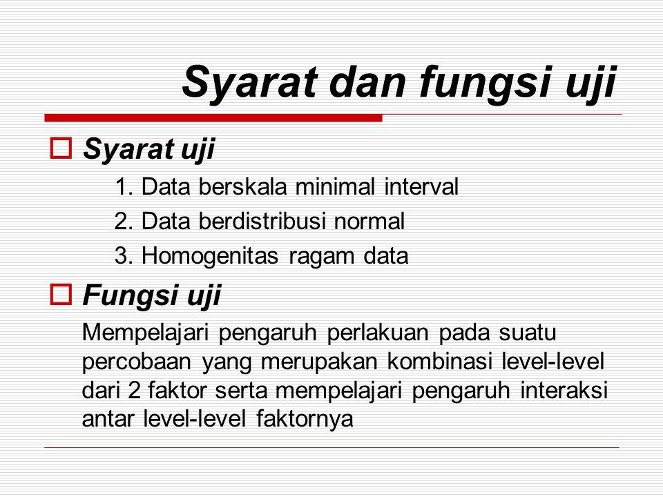 Dimana: a 1 = jenis kelamin laki-laki a 2 = jenis kelamin perempuan b 1 = jus wortel tomat b 2 = jus timun semangka b 3 = jus kol belimbing b 4 = jus timun belimbing Pertanyaan: Apakah penurunan kadar kolesterol dalam darah sama untuk semua jenis jus dan untuk setiap jenis kelamin dan juga apakah terdapat interaksi abtara jenis jus dan jenis kelamin pada taraf kepercayaan 1%?