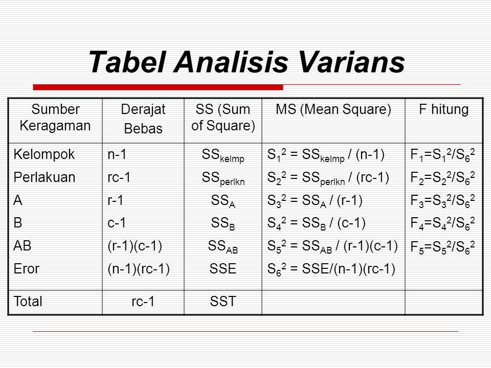 Tabel Analisis Varians Sumber Keragaman Derajat Bebas SS (Sum of Square) MS (Mean Square)F hitung Kelompok Perlakuan A B AB Eror n-1 rc-1 r-1 c-1 (r-1)(c-1) (n-1)(rc-1) SS kelmp SS perlkn SS A SS B SS AB SSE S 1 2 = SS kelmp / (n-1) S 2 2 = SS perlkn / (rc-1) S 3 2 = SS A / (r-1) S 4 2 = SS B / (c-1) S 5 2 = SS AB / (r-1)(c-1) S 6 2 = SSE/(n-1)(rc-1) F 1 =S 1 2 /S 6 2 F 2 =S 2 2 /S 6 2 F 3 =S 3 2 /S 6 2 F 4 =S 4 2 /S 6 2 F 5 =S 5 2 /S 6 2 Totalrc-1SST