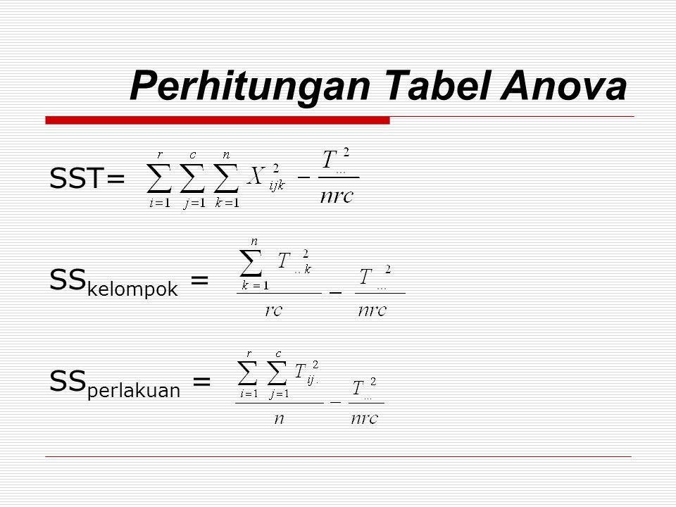 Perhitungan Tabel Anova SS A = SS B = SS AB =