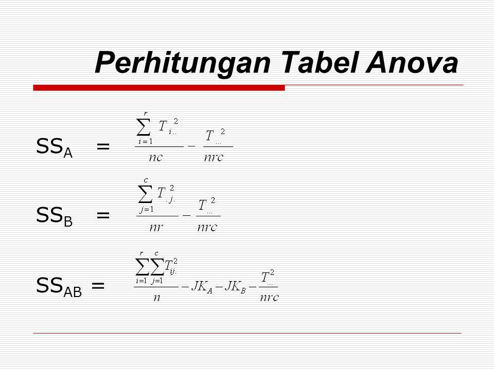 Perhitungan Tabel Anova SS perlakuan = SS A + SS B + SS AB SSE = SST – SS kelompok - SS A - SS B - SS AB SST = SS kelompok + SS A + SS B + SS AB + SSE
