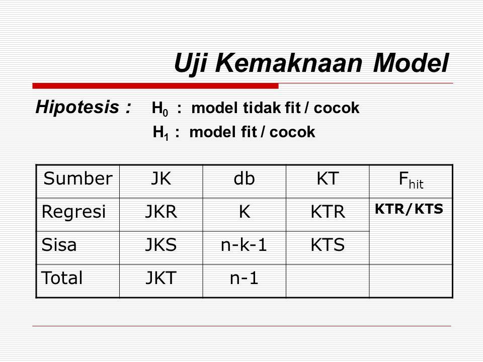 Uji Kemaknaan Model Hipotesis : H 0 : model tidak fit / cocok H 1 : model fit / cocok SumberJKdbKTF hit RegresiJKRKKTR KTR/KTS SisaJKSn-k-1KTS TotalJKTn-1