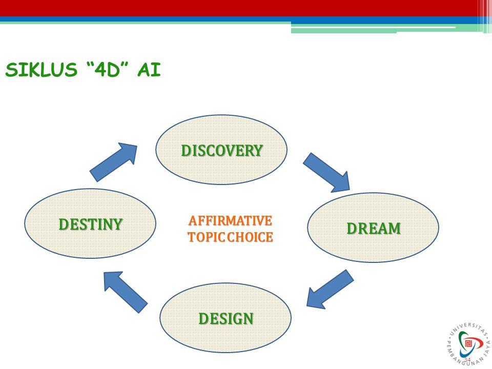 "34 SIKLUS ""4D"" AI DISCOVERY DESIGN DESTINY DREAM AFFIRMATIVE TOPIC CHOICE"