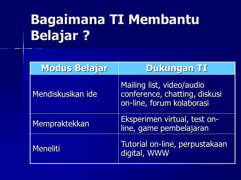 Bagaimana TI Membantu Belajar ? Modus Belajar Dukungan TI Mendiskusikan ide Mailing list, video/audio conference, chatting, diskusi on-line, forum kol