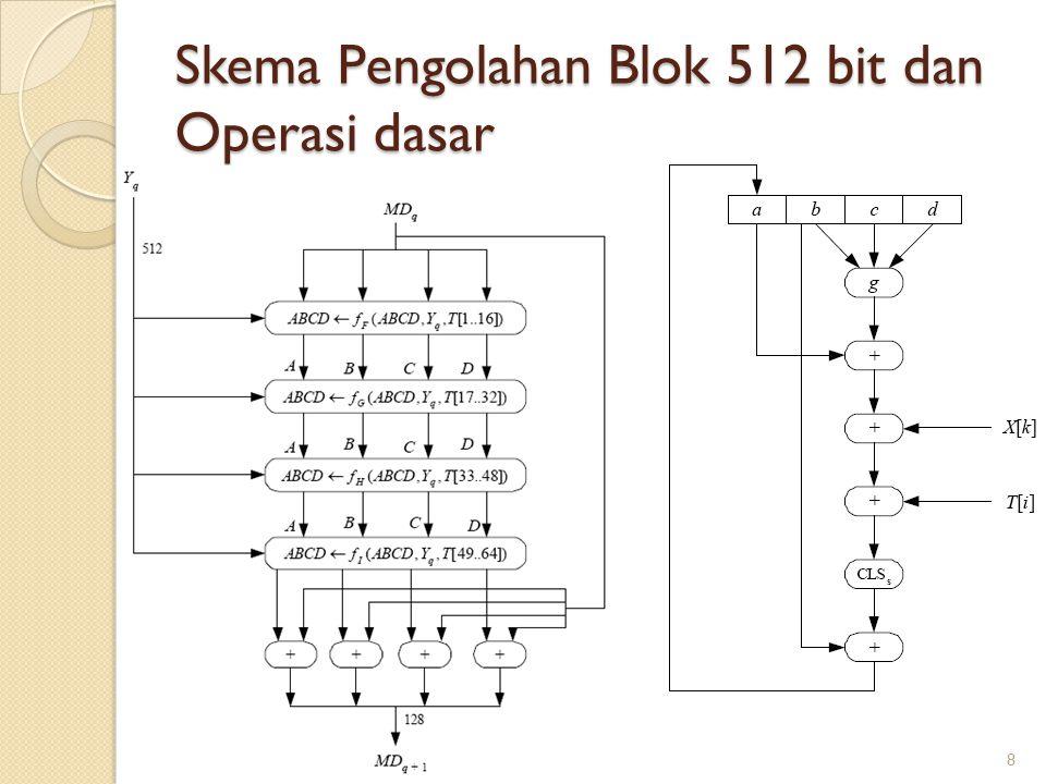 Skema Pengolahan Blok 512 bit dan Operasi dasar 8