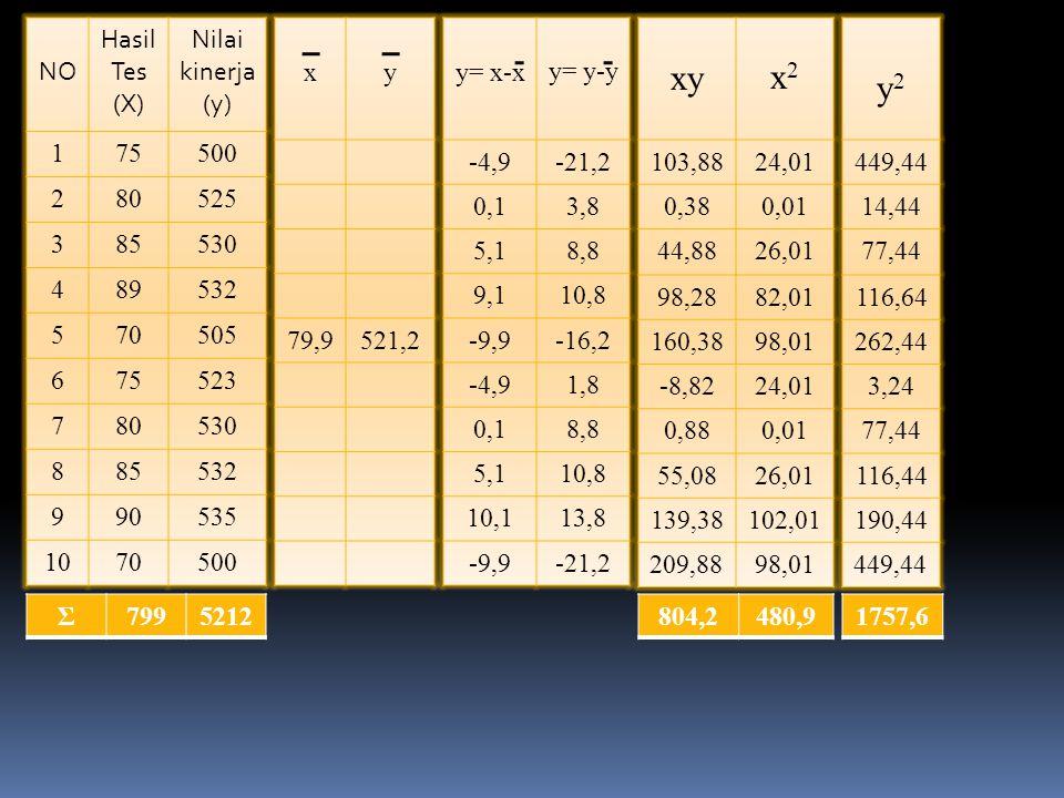NO Hasil Tes (X) Nilai kinerja (y) 175500 280525 385530 489532 570505 675523 780530 885532 990535 1070500 Σ7995212 x y 79,9521,2 y= x-x y= y-y -4,9-21,2 0,13,8 5,18,8 9,110,8 -9,9-16,2 -4,91,8 0,18,8 5,110,8 10,113,8 -9,9-21,2 xyx2x2 103,8824,01 0,380,01 44,8826,01 98,2882,01 160,3898,01 -8,8224,01 0,880,01 55,0826,01 139,38102,01 209,8898,01 804,2480,9 y2y2 449,44 14,44 77,44 116,64 262,44 3,24 77,44 116,44 190,44 449,44 1757,6