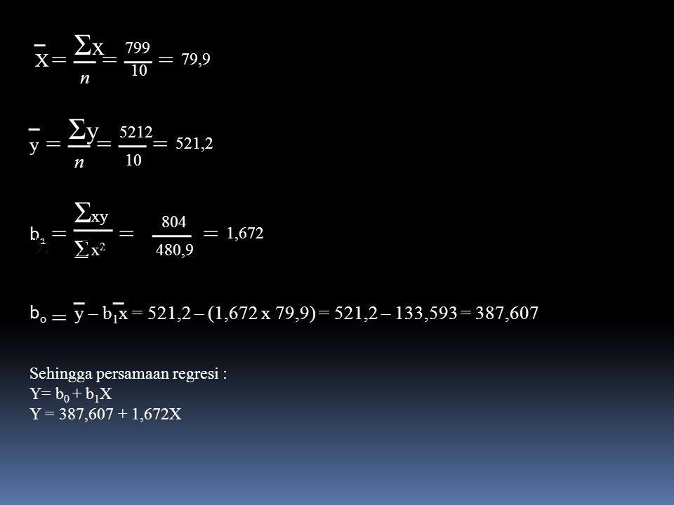 ΣxΣx n = X = 799 = 10 79,9 ΣyΣy n = y == 521,2 10 5212 Σ Σ xy b1b1 = = x2x2 == 804 480,9 1,672 b0b0 y – b 1 x = 521,2 – (1,672 x 79,9) = 521,2 – 133,593 = 387,607 Sehingga persamaan regresi : Y= b 0 + b 1 X Y = 387,607 + 1,672X