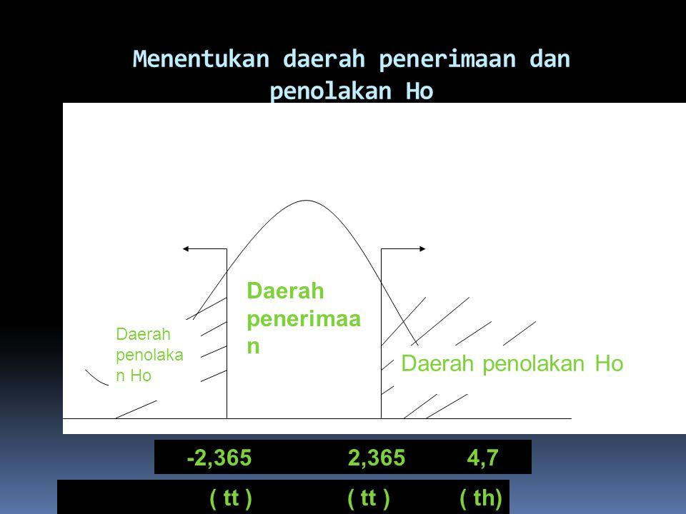 Menentukan daerah penerimaan dan penolakan Ho Daerah penolakan Ho Daerah penerimaa n Ho Daerah penolaka n Ho -2,365 2,365 4,7 ( tt ) ( tt ) ( th)