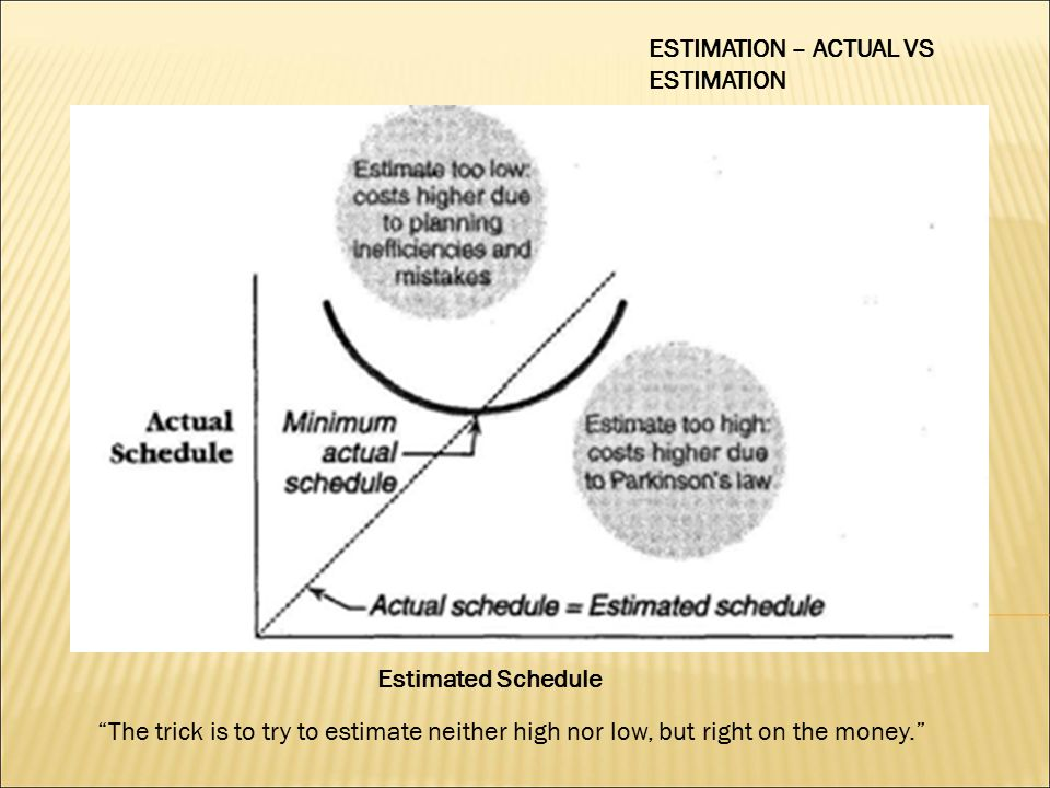 "ESTIMATION – ACTUAL VS ESTIMATION Estimated Schedule ""The trick is to try to estimate neither high nor low, but right on the money."""