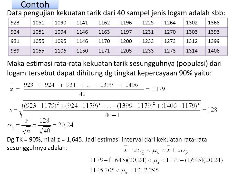 Contoh Data pengujian kekuatan tarik dari 40 sampel jenis logam adalah sbb: Maka estimasi rata-rata kekuatan tarik sesungguhnya (populasi) dari logam tersebut dapat dihitung dg tingkat kepercayaan 90% yaitu: Dg TK = 90%, nilai z = 1,645.