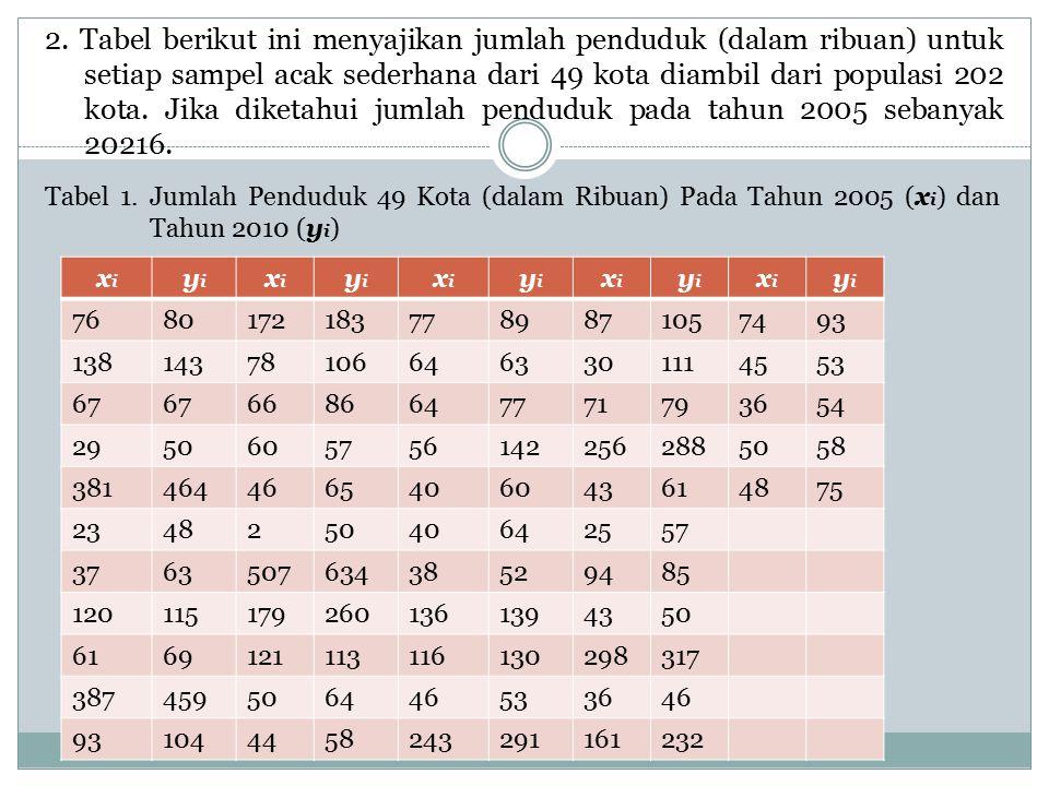 2. Tabel berikut ini menyajikan jumlah penduduk (dalam ribuan) untuk setiap sampel acak sederhana dari 49 kota diambil dari populasi 202 kota. Jika di