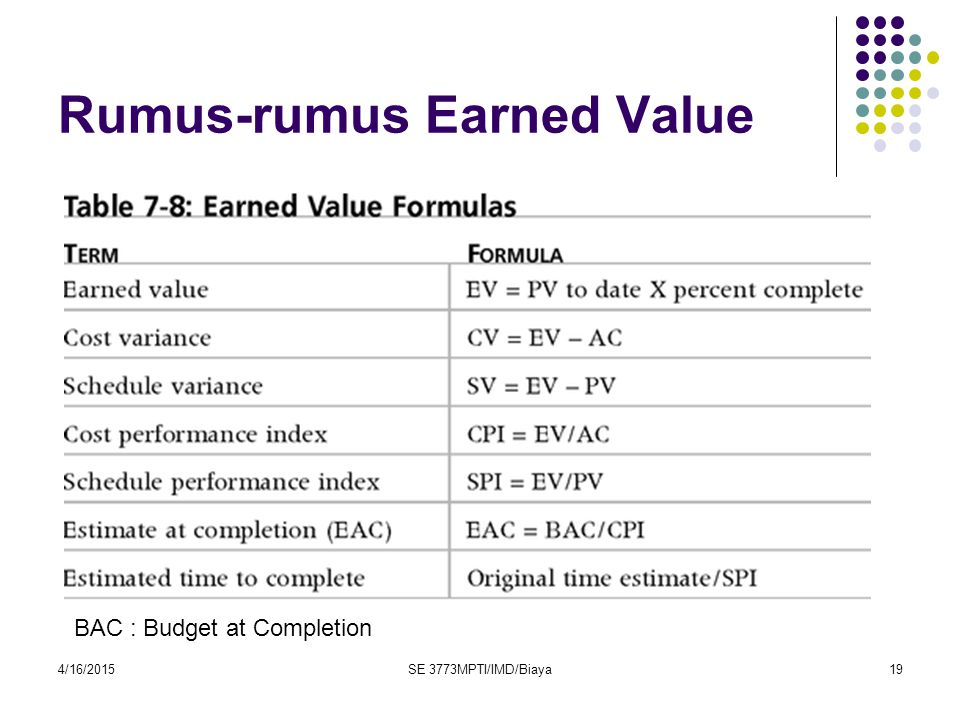 4/16/2015SE 3773MPTI/IMD/Biaya19 Rumus-rumus Earned Value BAC : Budget at Completion