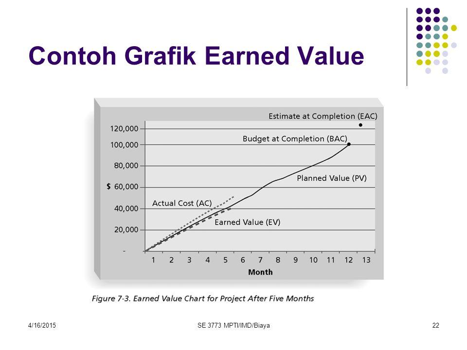 4/16/2015SE 3773 MPTI/IMD/Biaya22 Contoh Grafik Earned Value