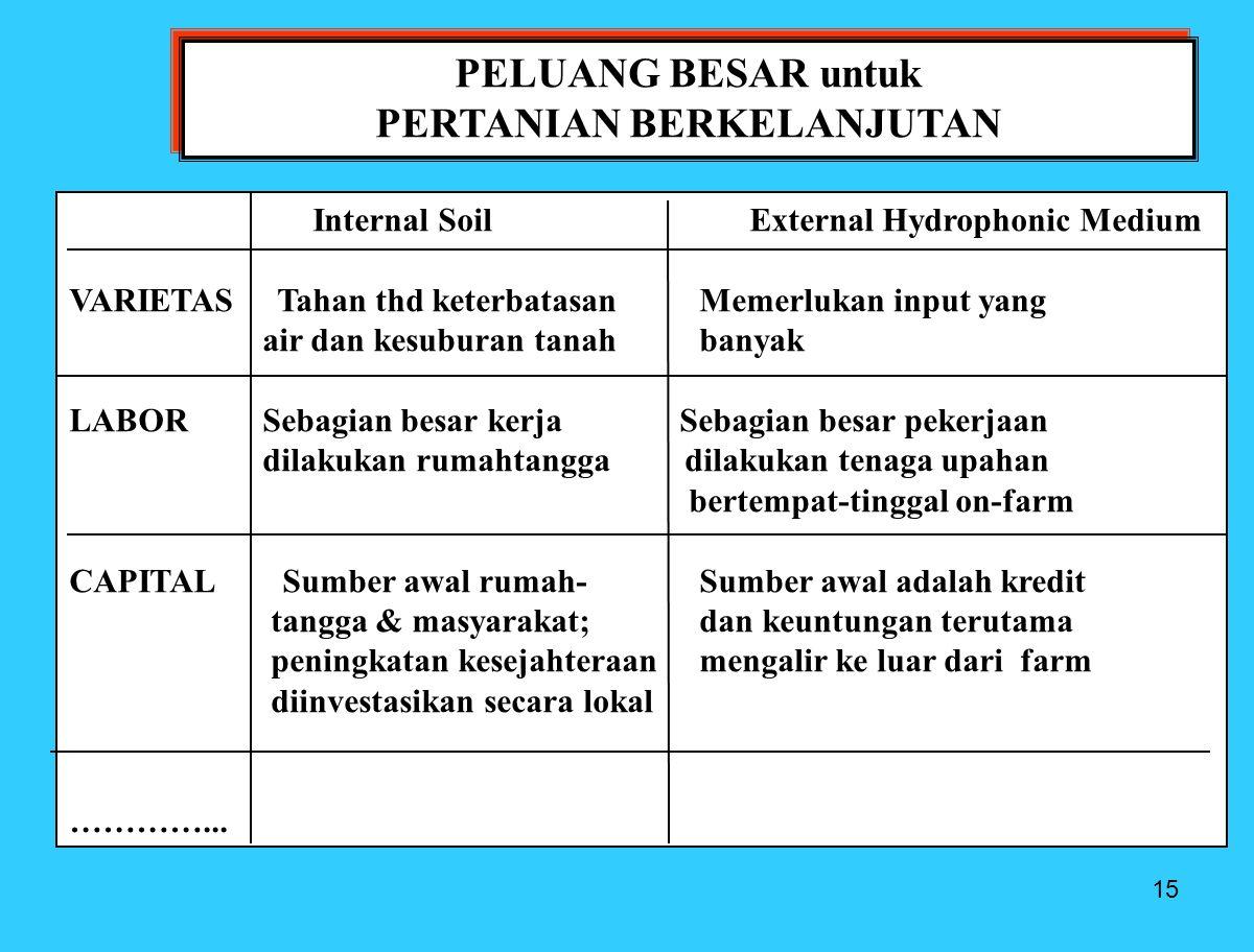 15 PELUANG BESAR untuk PERTANIAN BERKELANJUTAN PELUANG BESAR untuk PERTANIAN BERKELANJUTAN Internal Soil External Hydrophonic Medium VARIETAS Tahan th
