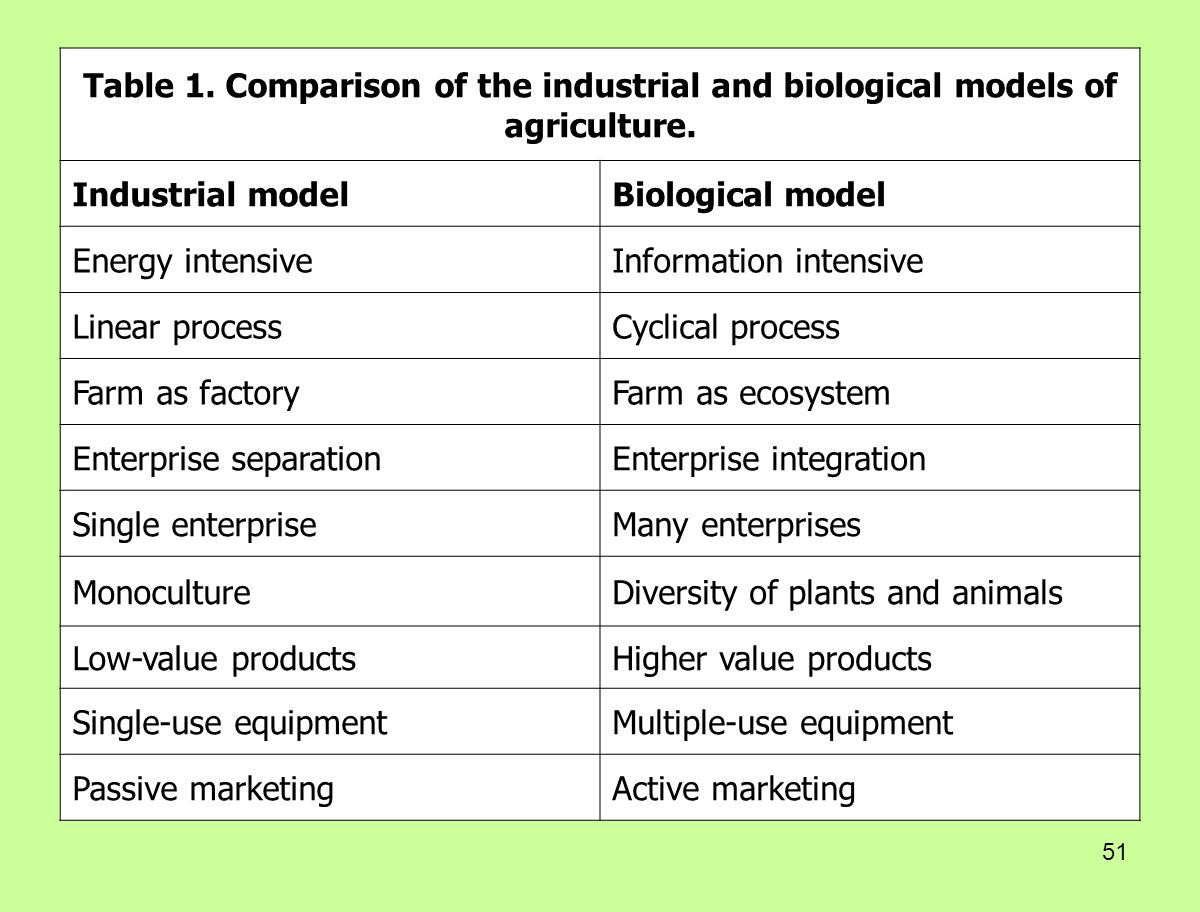 51 Table 1. Comparison of the industrial and biological models of agriculture. Industrial modelBiological model Energy intensiveInformation intensive