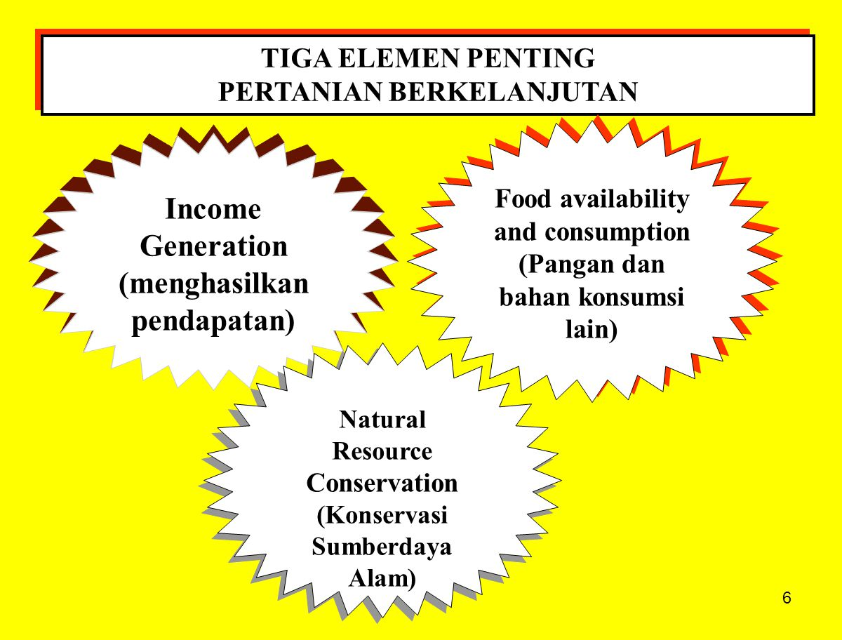 27 PERTANIAN BERKELANJUTAN 1.These three objectives are managed more as a single unit, even though we must discuss them separately.