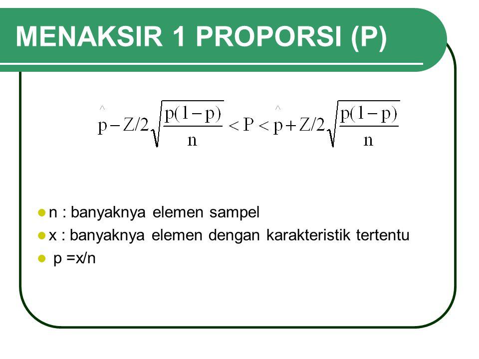 MENAKSIR 1 PROPORSI (P) n : banyaknya elemen sampel x : banyaknya elemen dengan karakteristik tertentu p =x/n