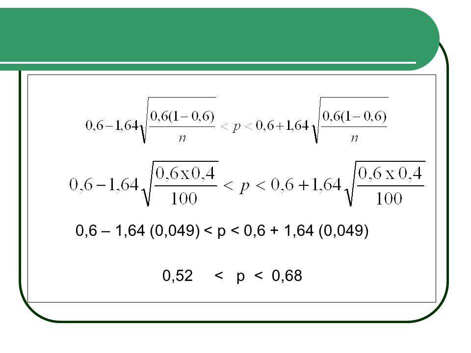 0,6 – 1,64 (0,049) < p < 0,6 + 1,64 (0,049) 0,52 < p < 0,68