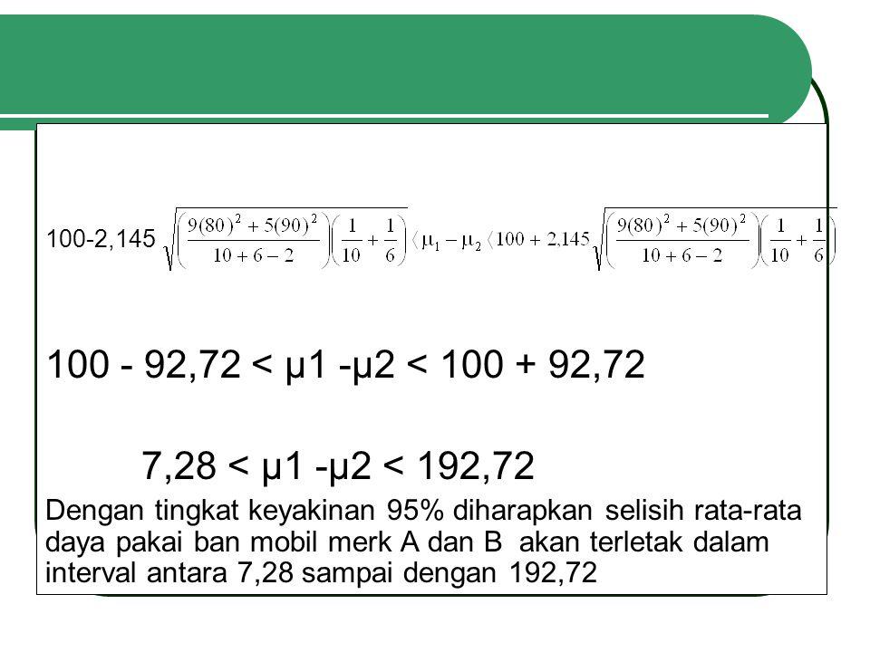 100-2,145 100 - 92,72 < µ1 -µ2 < 100 + 92,72 7,28 < µ1 -µ2 < 192,72 Dengan tingkat keyakinan 95% diharapkan selisih rata-rata daya pakai ban mobil merk A dan B akan terletak dalam interval antara 7,28 sampai dengan 192,72