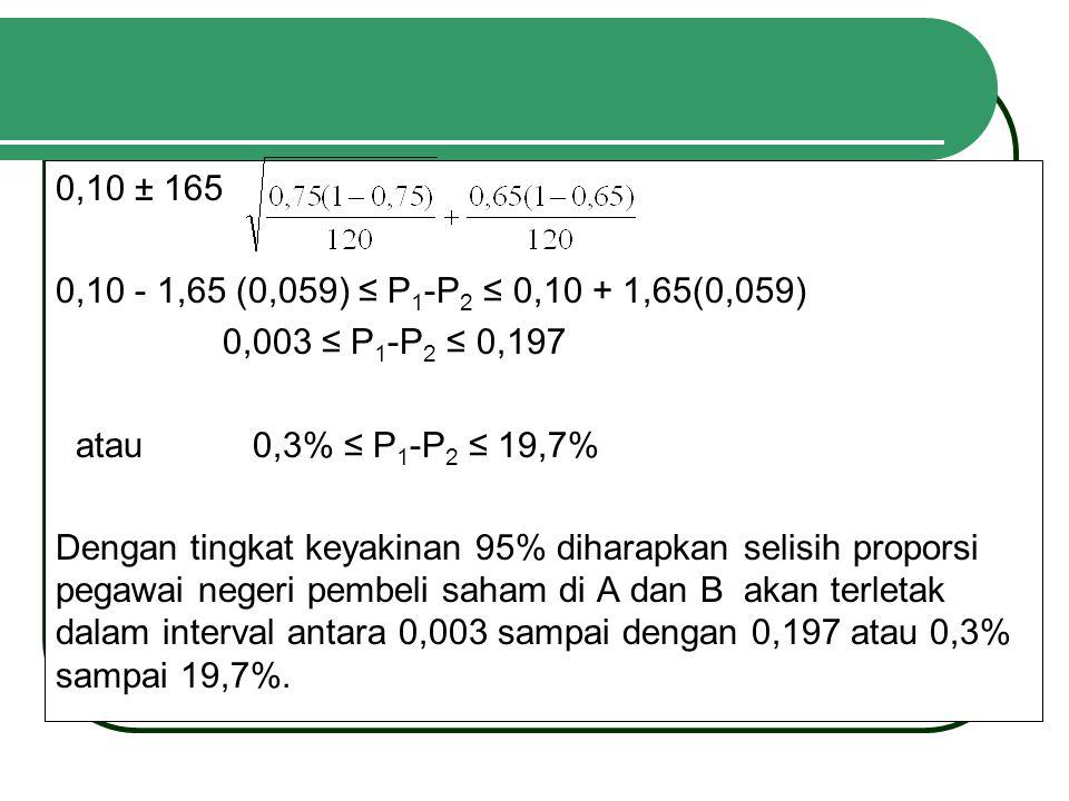 0,10 ± 165 0,10 - 1,65 (0,059) ≤ P 1 -P 2 ≤ 0,10 + 1,65(0,059) 0,003 ≤ P 1 -P 2 ≤ 0,197 atau 0,3% ≤ P 1 -P 2 ≤ 19,7% Dengan tingkat keyakinan 95% diharapkan selisih proporsi pegawai negeri pembeli saham di A dan B akan terletak dalam interval antara 0,003 sampai dengan 0,197 atau 0,3% sampai 19,7%.
