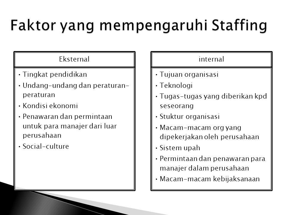 Recruitment Appraisal Selection Promotion retirement A. Pengadaan pegawai Internal external B. Sumber pegawai Latihan magang Latihan kerja khas C. Pen