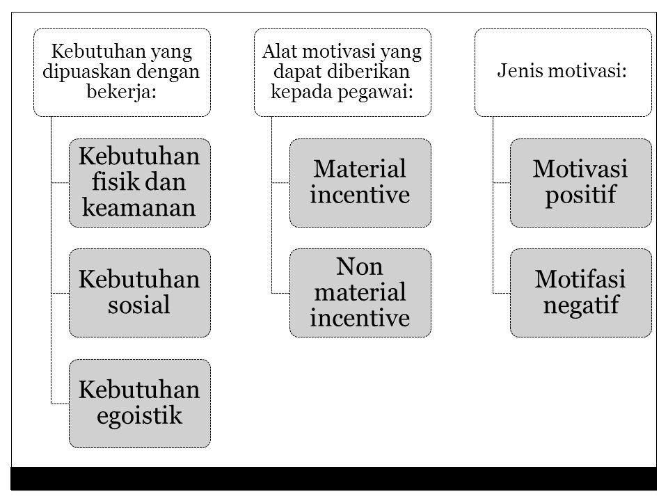 b. Motivasi (motivation) Motivasi adalah suatu pernyataan penting yang berwujud daya kekuatan untuk bergerak melalui perilaku yang mengarah kepada sas