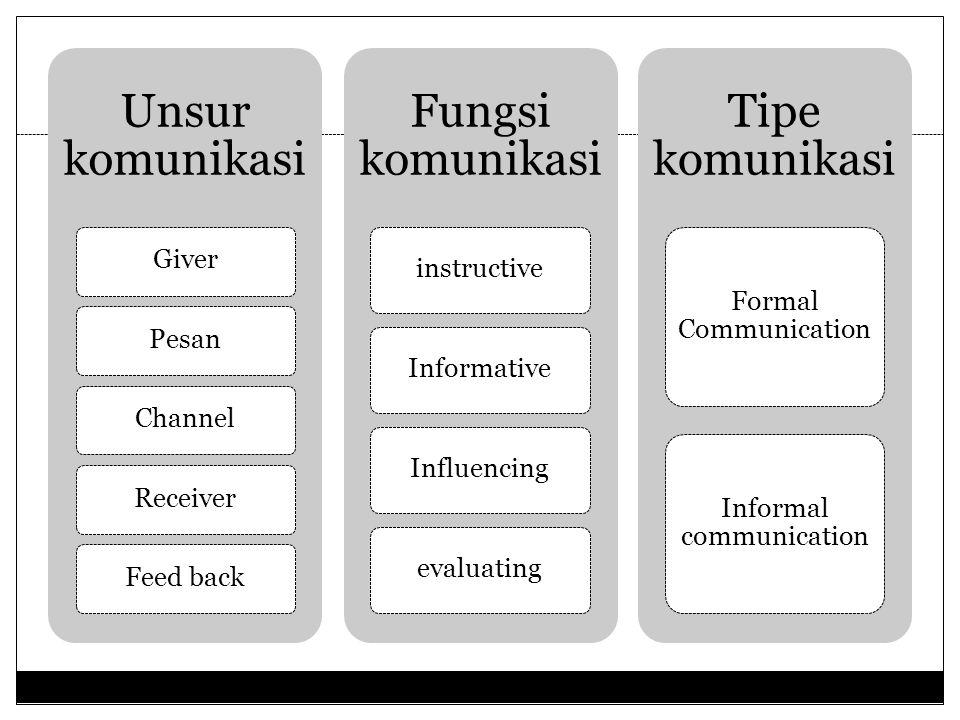 d. Komunikasi (communication) Komunikasi digambarkan sebagai pemindahan informasi dari seseorang kepada orang lain terlepas dari dipercayai atau tidak