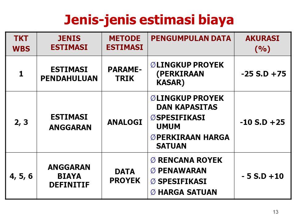 TKT WBS JENIS ESTIMASI METODE ESTIMASI PENGUMPULAN DATAAKURASI (%) 1 ESTIMASI PENDAHULUAN PARAME- TRIK ØLINGKUP PROYEK (PERKIRAAN KASAR) -25 S.D +75 2