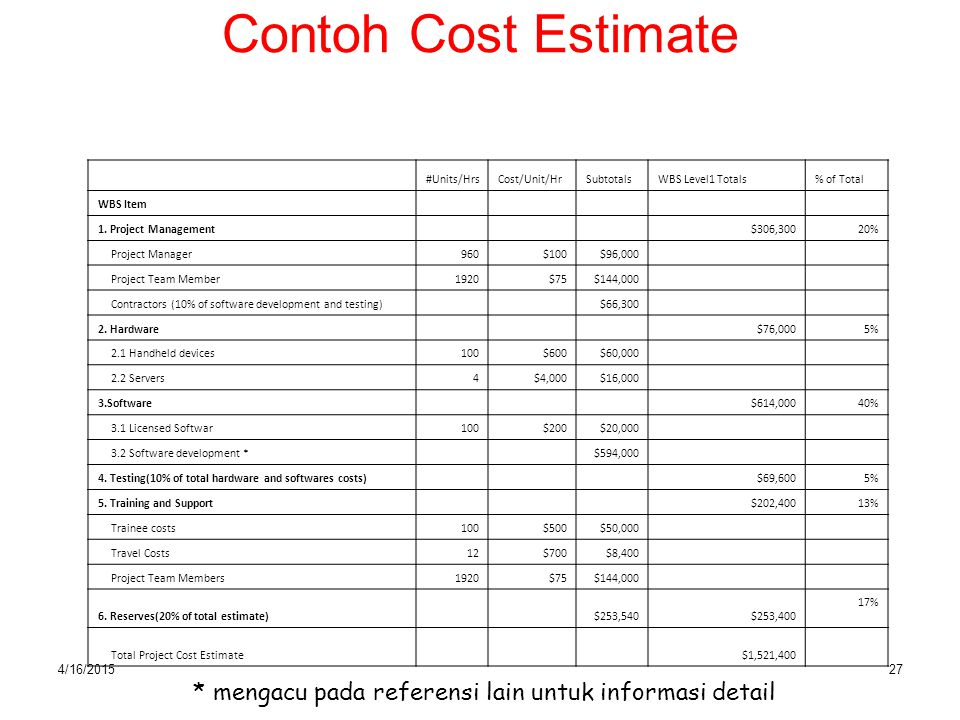 4/16/201527 Contoh Cost Estimate #Units/HrsCost/Unit/HrSubtotalsWBS Level1 Totals% of Total WBS Item 1. Project Management $306,30020% Project Manager