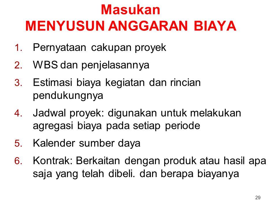 Masukan MENYUSUN ANGGARAN BIAYA 1. Pernyataan cakupan proyek 2. WBS dan penjelasannya 3. Estimasi biaya kegiatan dan rincian pendukungnya 4. Jadwal pr