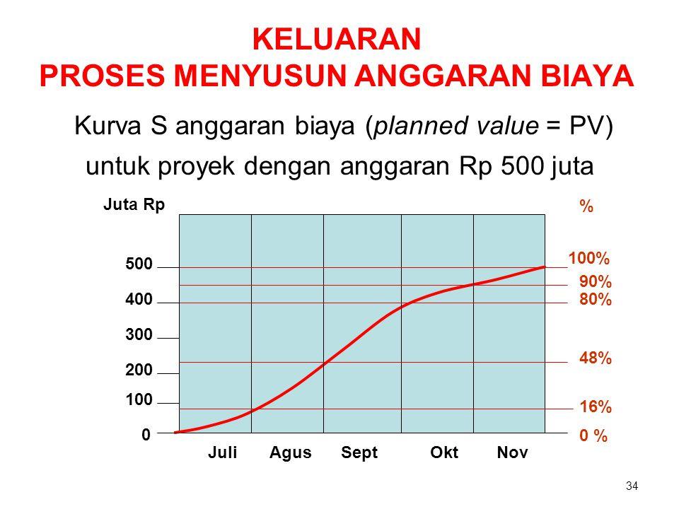KELUARAN PROSES MENYUSUN ANGGARAN BIAYA Kurva S anggaran biaya (planned value = PV) untuk proyek dengan anggaran Rp 500 juta JuliAgusSeptOktNov 0 100
