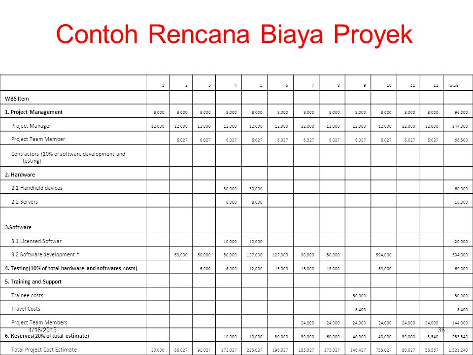 4/16/201536 Contoh Rencana Biaya Proyek 123456789101112Totals WBS Item 1. Project Management 8,000 96,000 Project Manager 12,000 144,000 Project Team
