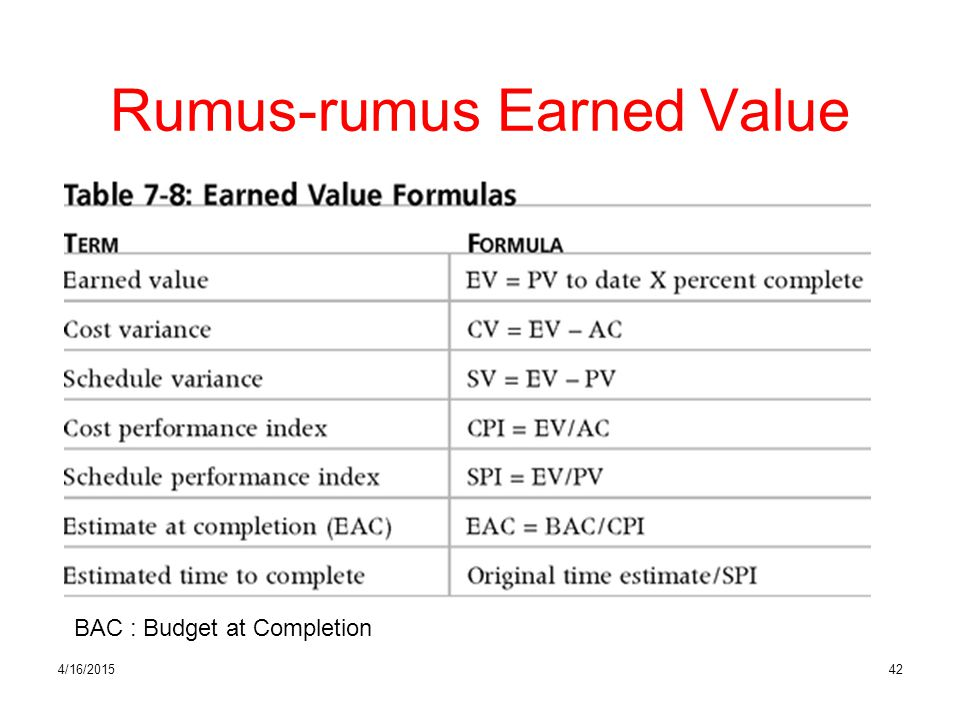 4/16/201542 Rumus-rumus Earned Value BAC : Budget at Completion
