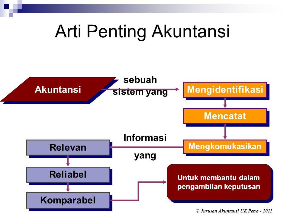 © Jurusan Akuntansi UK Petra - 2011 ROA merupakan indikator efisiensi operasional.